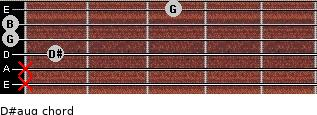 D#aug for guitar on frets x, x, 1, 0, 0, 3