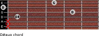 D#aug for guitar on frets x, x, 1, 4, 0, 3