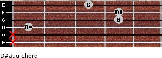 D#aug for guitar on frets x, x, 1, 4, 4, 3