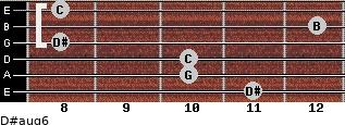 D#aug6 for guitar on frets 11, 10, 10, 8, 12, 8