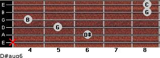 D#aug6 for guitar on frets x, 6, 5, 4, 8, 8