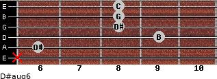 D#aug6 for guitar on frets x, 6, 9, 8, 8, 8