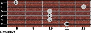 D#aug6/9 for guitar on frets 11, 10, 10, 10, 12, 8