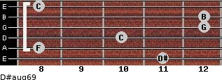 D#aug6/9 for guitar on frets 11, 8, 10, 12, 12, 8