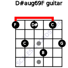 D#aug6/9/F for guitar on frets 1, 3, 1, 4, 1, 3