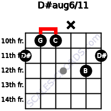 D#aug6/11 for guitar on frets 11, 10, 10, x, 12, 11