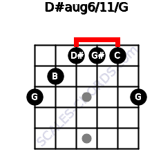D#aug6/11/G for guitar on frets 3, 2, 1, 1, 1, 3