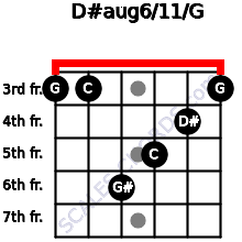 D#aug6/11/G for guitar on frets 3, 3, 6, 5, 4, 3