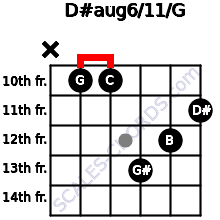 D#aug6/11/G for guitar on frets x, 10, 10, 13, 12, 11