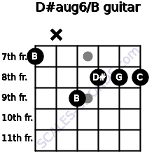 D#aug6/B for guitar on frets 7, x, 9, 8, 8, 8