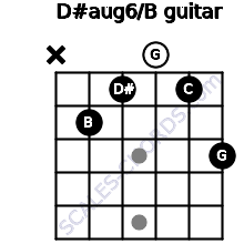 D#aug6/B for guitar on frets x, 2, 1, 0, 1, 3