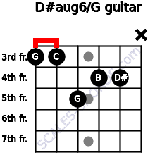 D#aug6/G for guitar on frets 3, 3, 5, 4, 4, x