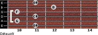 D#aug9 for guitar on frets 11, 10, 11, 10, 12, 11