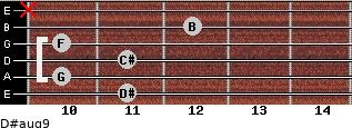 D#aug9 for guitar on frets 11, 10, 11, 10, 12, x