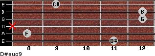 D#aug9 for guitar on frets 11, 8, x, 12, 12, 9