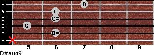 D#aug9 for guitar on frets x, 6, 5, 6, 6, 7
