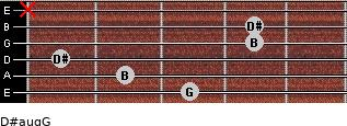 D#aug/G for guitar on frets 3, 2, 1, 4, 4, x