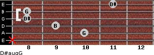 D#aug/G for guitar on frets x, 10, 9, 8, 8, 11