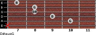 D#aug/G for guitar on frets x, 10, 9, 8, 8, 7