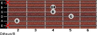 D#aug/B for guitar on frets x, 2, 5, 4, 4, x