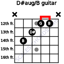 D#aug/B for guitar on frets x, 14, 13, 12, 12, x