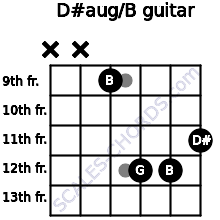 D#aug/B for guitar on frets x, x, 9, 12, 12, 11