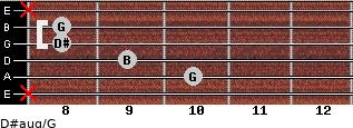 D#aug/G for guitar on frets x, 10, 9, 8, 8, x