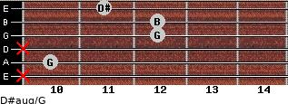 D#aug/G for guitar on frets x, 10, x, 12, 12, 11