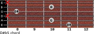 D#(b5) for guitar on frets 11, 10, x, 8, 10, x