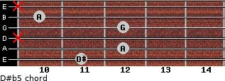 D#(b5) for guitar on frets 11, 12, x, 12, 10, x