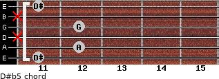 D#(b5) for guitar on frets 11, 12, x, 12, x, 11