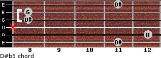 D#(b5) for guitar on frets 11, 12, x, 8, 8, 11