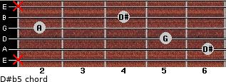 D#(b5) for guitar on frets x, 6, 5, 2, 4, x