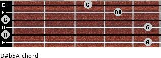 D#(b5)/A for guitar on frets 5, 0, 5, 0, 4, 3