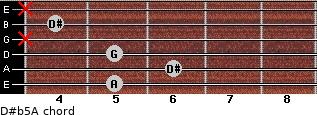 D#(b5)/A for guitar on frets 5, 6, 5, x, 4, x