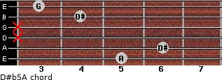 D#(b5)/A for guitar on frets 5, 6, x, x, 4, 3
