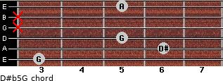 D#(b5)/G for guitar on frets 3, 6, 5, x, x, 5