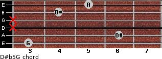 D#(b5)/G for guitar on frets 3, 6, x, x, 4, 5