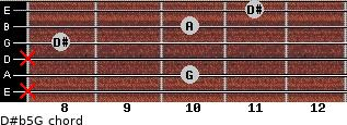 D#(b5)/G for guitar on frets x, 10, x, 8, 10, 11