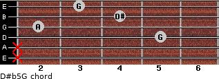 D#(b5)/G for guitar on frets x, x, 5, 2, 4, 3