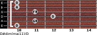 D#dim(maj11)/D for guitar on frets 10, 11, 12, 11, 10, 10
