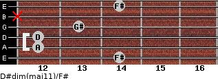 D#dim(maj11)/F# for guitar on frets 14, 12, 12, 13, x, 14