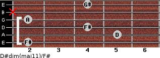 D#dim(maj11)/F# for guitar on frets 2, 5, 4, 2, x, 4