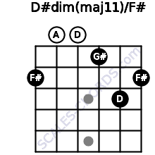 D#dim(maj11)/F# for guitar on frets 2, 0, 0, 1, 3, 2