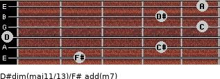 D#dim(maj11/13)/F# add(m7) guitar chord