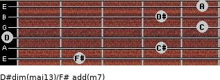 D#dim(maj13)/F# add(m7) guitar chord