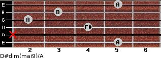 D#dim(maj9)/A for guitar on frets 5, x, 4, 2, 3, 5