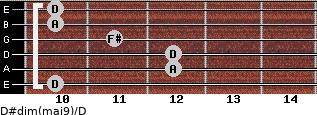 D#dim(maj9)/D for guitar on frets 10, 12, 12, 11, 10, 10