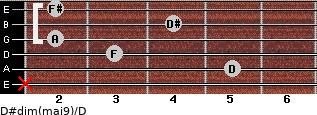 D#dim(maj9)/D for guitar on frets x, 5, 3, 2, 4, 2