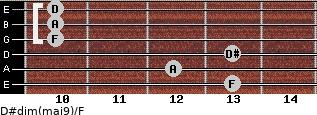 D#dim(maj9)/F for guitar on frets 13, 12, 13, 10, 10, 10